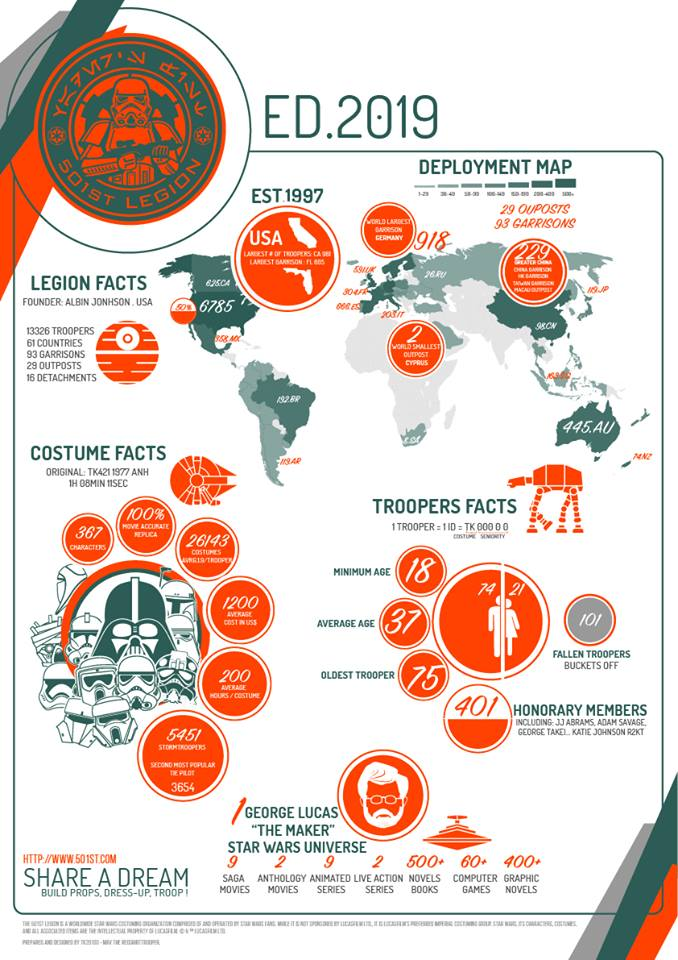 Infographic- 501st